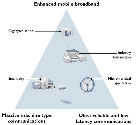 """5G Private Networks can Become a New Communication Backbone