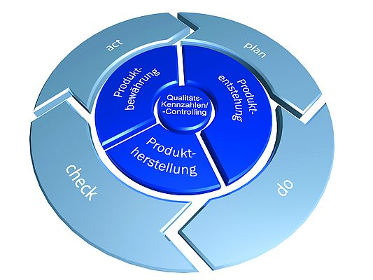 The same steps for permanent quality improvement apply in each stage of a product life cycle.