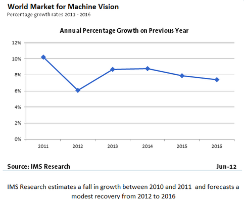 New Report Forecasts Slower Growth for Machine Vision