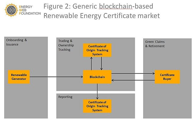 Blockchain as a Solution to World's Energy Issues