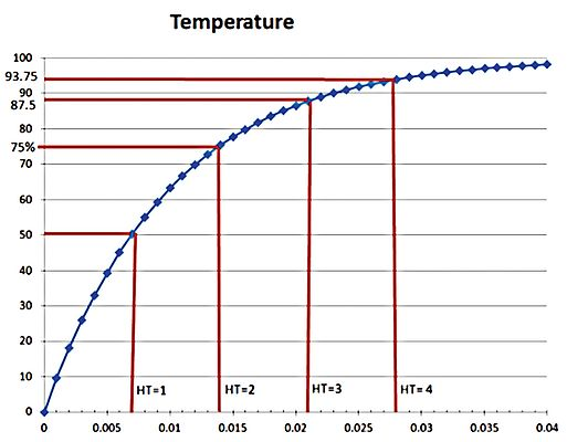 The Challenge of Measuring Heat at High Speeds