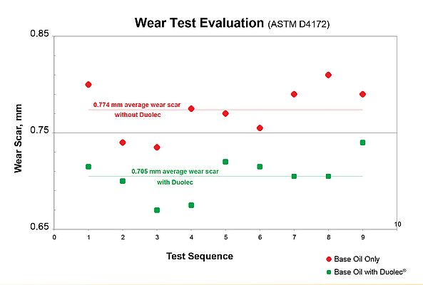 Wear Test Evaluation