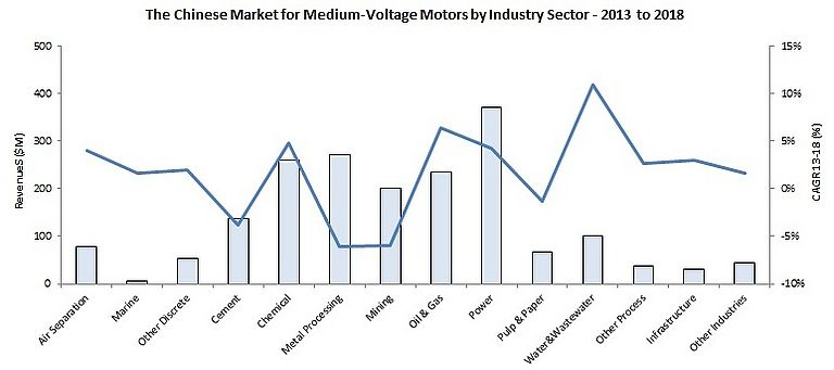 Headwinds for Medium Voltage Motors in China