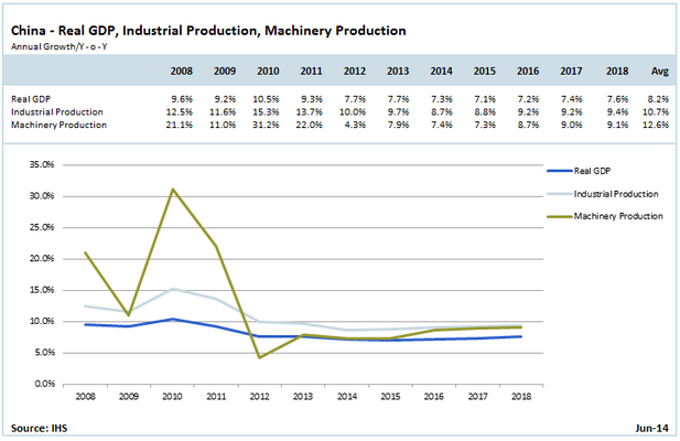 New Norm for Chinese Machinery Production