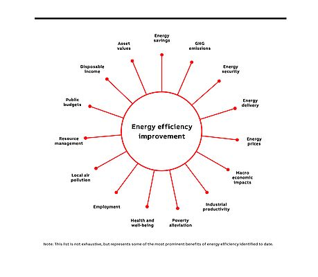 The Many Benefits of Energy Efficiency
