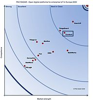"PAC RADAR Acknowledges Eurotech as Best in Class in ""IoT platforms based on Open Source"""