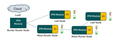 Wireless IP Mesh Solution