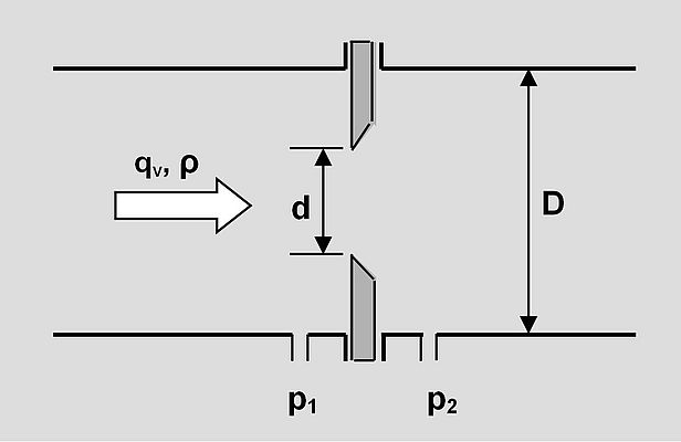 Dynamic pressure measurement using an orifice plate cause a higher pressure loss.