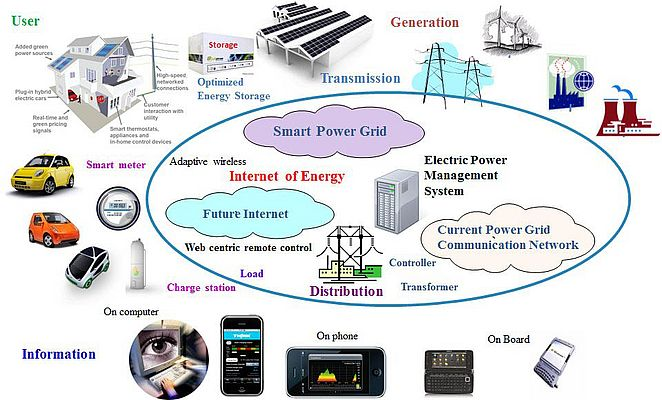 Internet of Energy emerging from Internet of Things