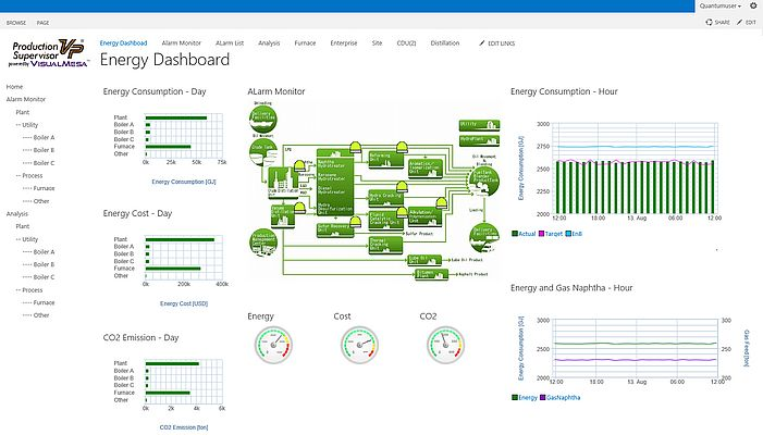 Energy Performance Analytics Software