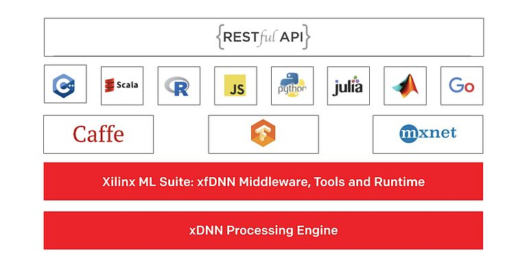 Fig. 2: Xilinx ML-Suite provides an ecosystem of resources for machine-learning development