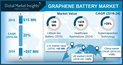 Graphene Battery Market will expand with a significant CAGR of 20% by 2024