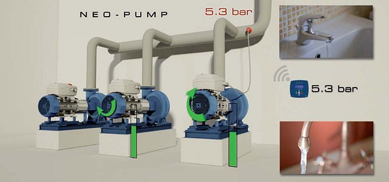 Neo-Pump, the new VFD by Motive