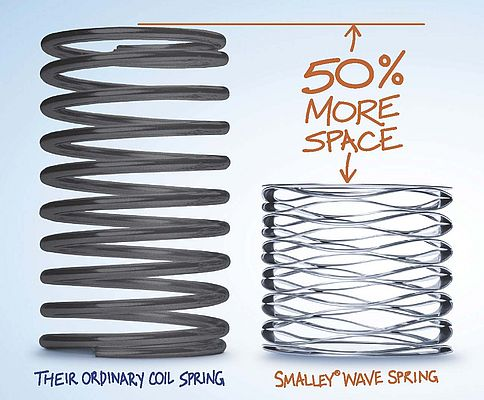 All Springs are not Equal