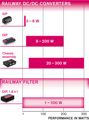 Railway Approved DC/DC Converters