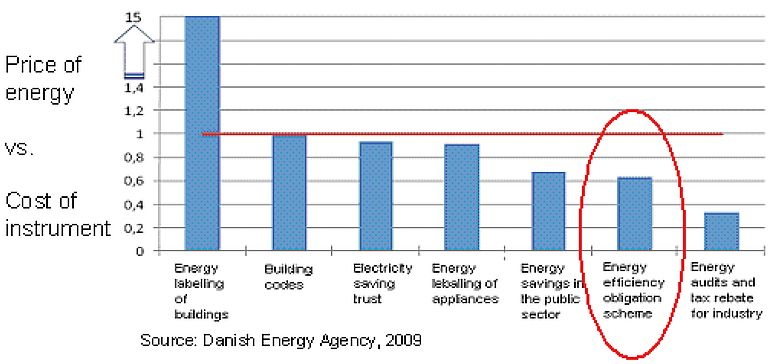 Danish Energy Efficiency Obligations