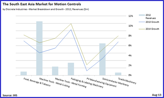 Southeast Asian Motion Controls Market Expansion