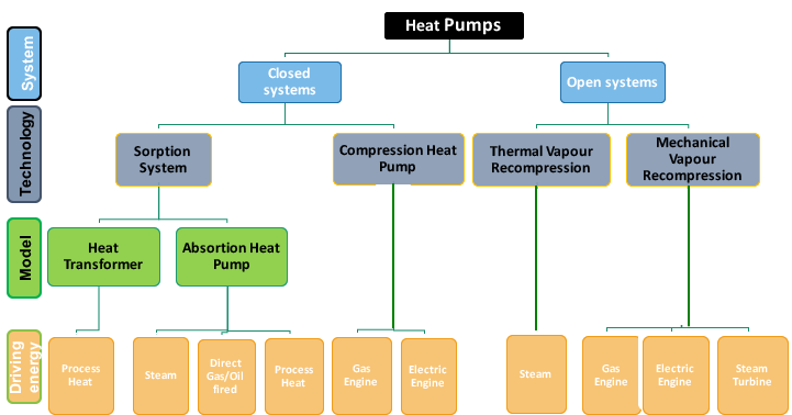 Figure 1: Classification of heat pump technologies. Source: Wolf/Nellissen 2015