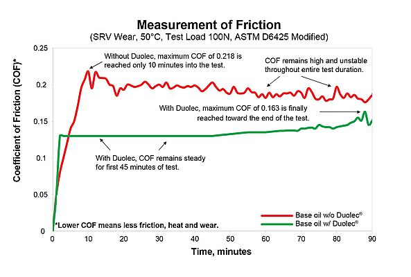 Measure of Friction