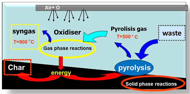 Scheme of CSM pyro-gasification process