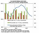 Industria ed Export, traino del PIL italiano