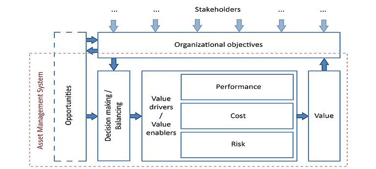 Figura 1 - The value model. Da «The Value of Asset Management to an Organisation», 2016, Global Forum on Maintenance and Asset Management