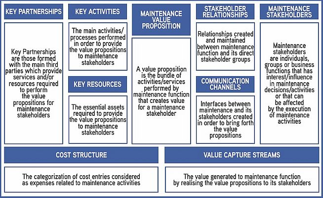 MBM canvas [trad. dall'originale - Holgado, M., Macchi, M., Fumagalli, L.. Maintenance Business Model: a concept for driving performance improvement. International Journal of Strategic Engineering Asset Management, Vol. 2, Issue 2, January 2015, 159-176]