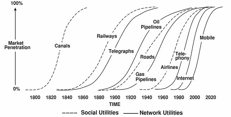 Grübler A. (1999) The rise and fall of infrastructures: dynamics of evolution and technological change in transport. Physica-Verlag, Heidelberg