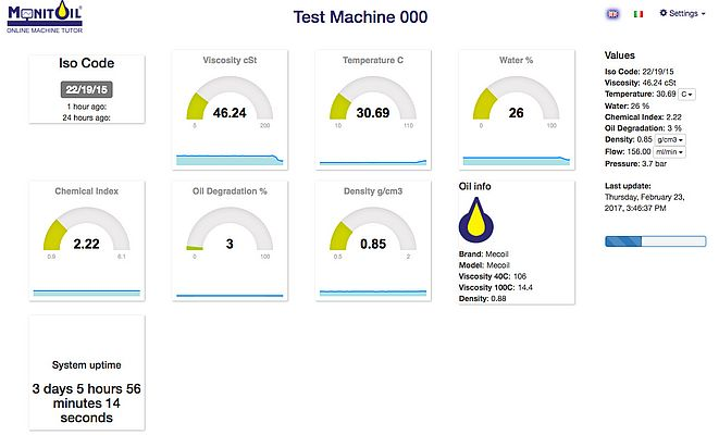 Monitoil – Online Machine Tutor