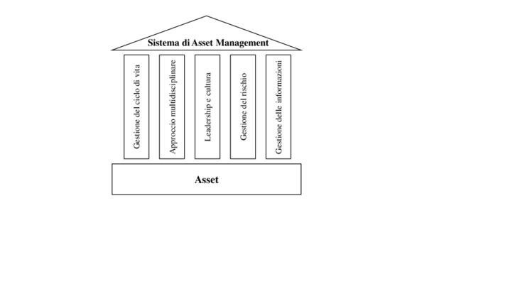 Figura 2 – I fondamenti dell'Asset Management
