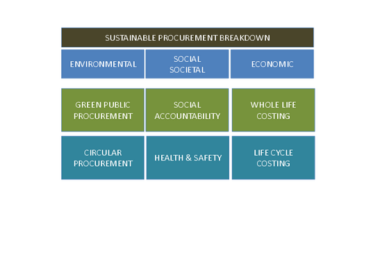 Figura 2 - Sustainable Procurement Breakdown