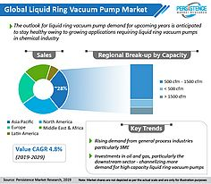 Market Research Forecasts That Chemical Industry Will Dictate the Fortune of Liquid Ring Vacuum Pump Market