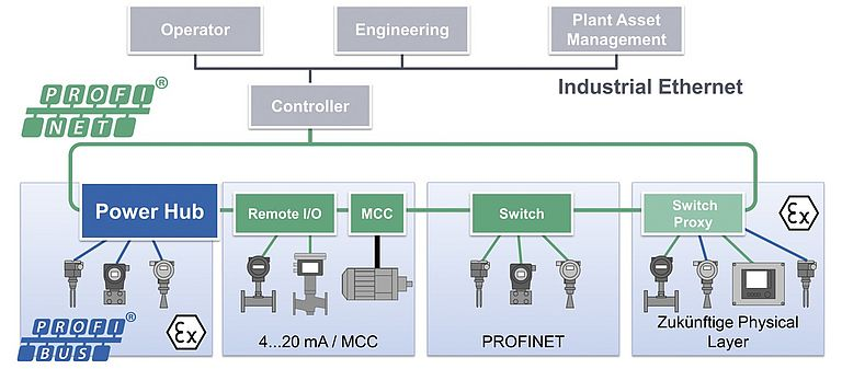 PROFINET as a solution platform with coupling and power supply for PROFIBUS PA