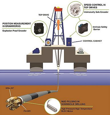 Encoders and Motors Can Help Safety in Oil & Gas Operations