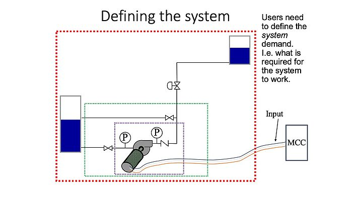 Efficiency of a pump measured on a component basis based the ratio between input and output indicated by the purple box. The system view includes a re-circulation line (green box). Total system approach is illustrated by the red box.