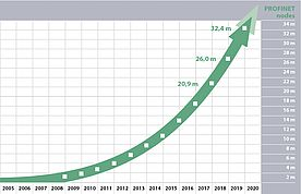 PROFINET and IO-Link on the Rise for Digital Production
