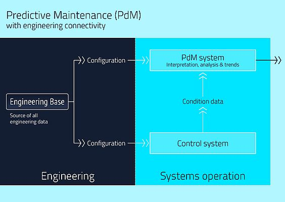 Efficient support of Predictive Maintenance by connected engineering