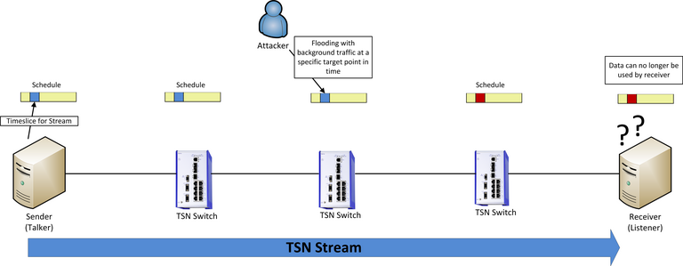 Cyber Security for Time-Sensitive Networking (TSN) in Modern Automation Networks