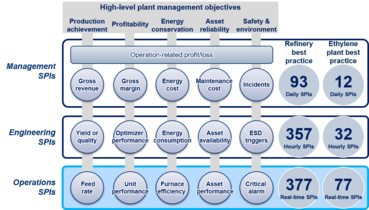 Integrated Plant Performance Management