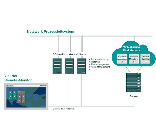 Figure 2: VisuNet remote monitors are thin client-based HMI systems, enabling direct access to conventional and virtualized process control system computers via Ethernet.