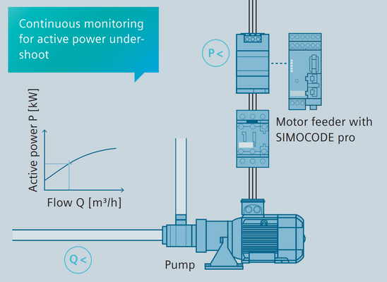 The dryrunning protection based on the active power provided by the Simocode pro motor management system offers a low-cost alternative to using sensors in hazardous area