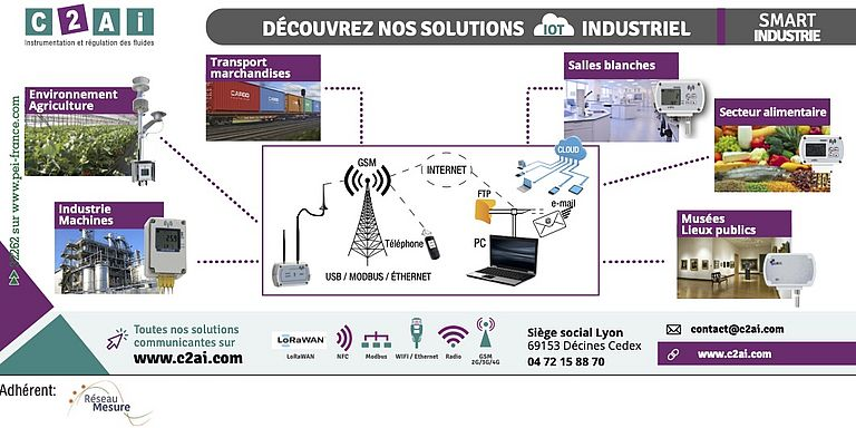 Solutions Communicantes IIoT C2AI